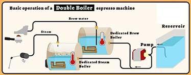 R58 Dual Boilers