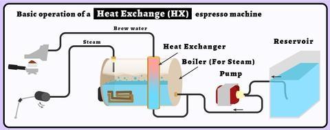HX MachineDesign
